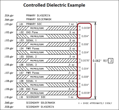 Controlled Dielectric PCB Manufacturing